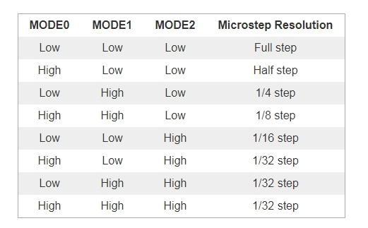 microstep resolution