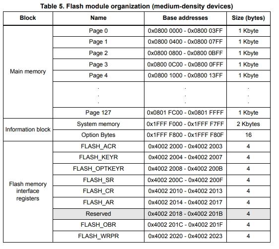 stm32 flash memory map